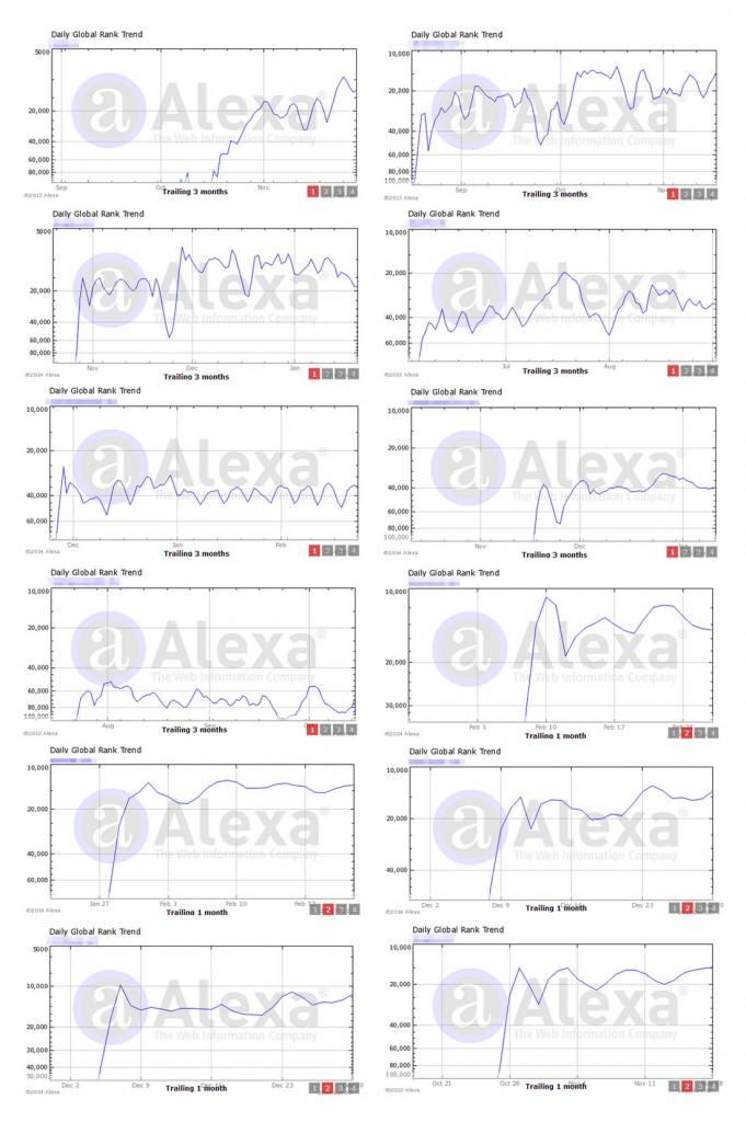 Alexa-Ranking-Casos Típicos